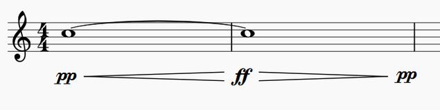 ピアニッシモからフォルテッシモ、そしてまたピアニッシモに移行している音符を表示している楽譜