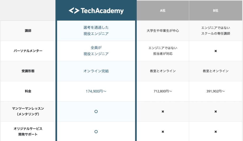 テックアカデミーの他社との金額や受講形態比べ