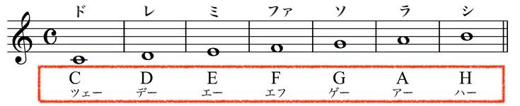 ドイツ音名の基本!ドレミ音階を分かりやすくドイツ音名で表した画像