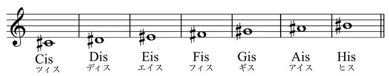 ドレミ音階を分かりやすくドイツ音名にしたシャープがついたバージョンの画像