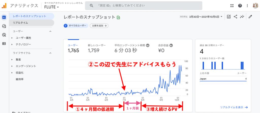 3月30日〜10月5日までのアナリティクスの動向を示したグラフのスクショ