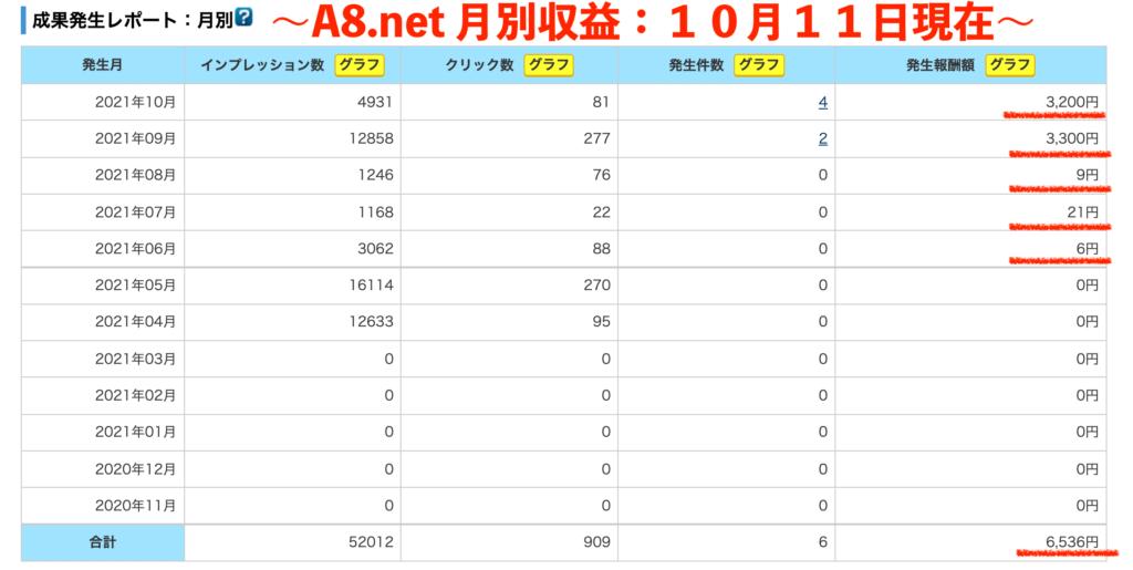 A8.netの月別収益(10月11日現在)のスクリーンショット