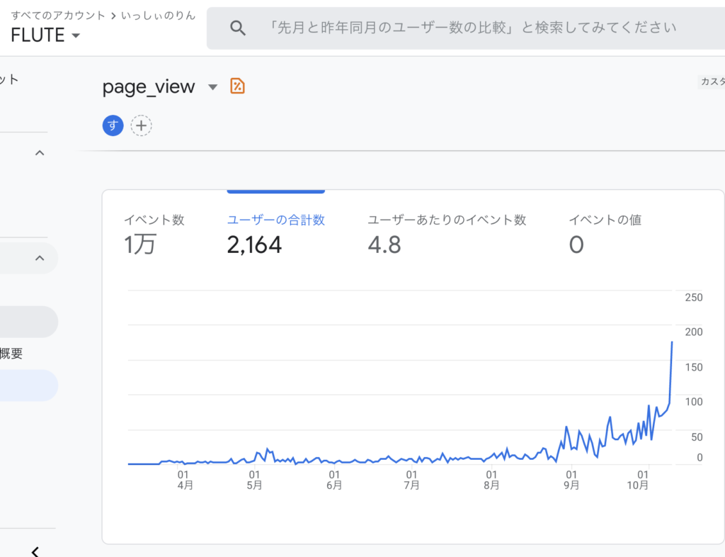 ブログ開設当初〜本日まで(7ヶ月間)のアナリティクスのPVが分かるスクリーンショット
